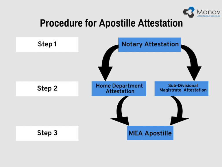 apostille attestation procedure
